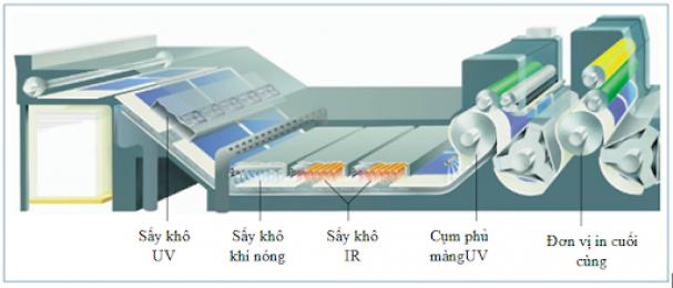 Các yếu tố ảnh hưởng đến tốc độ xử lý mực UV trong sản xuất